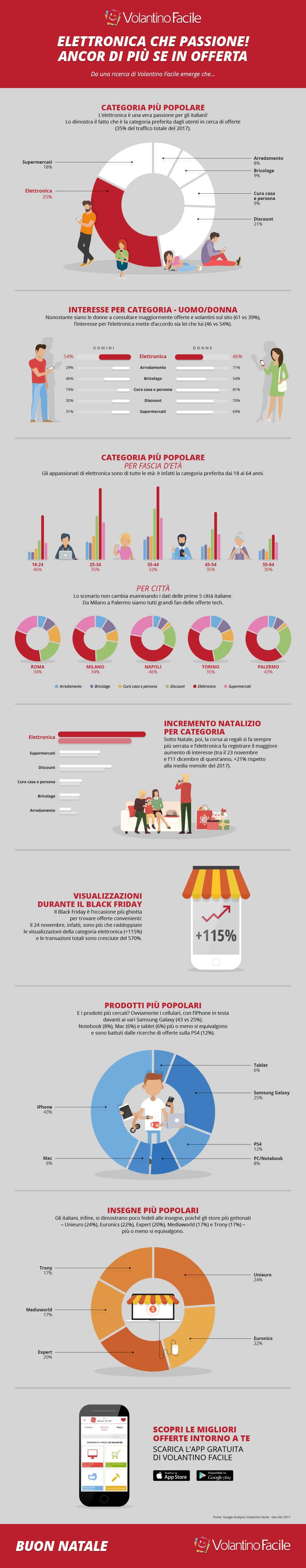 Volantino Facile - Infografica
