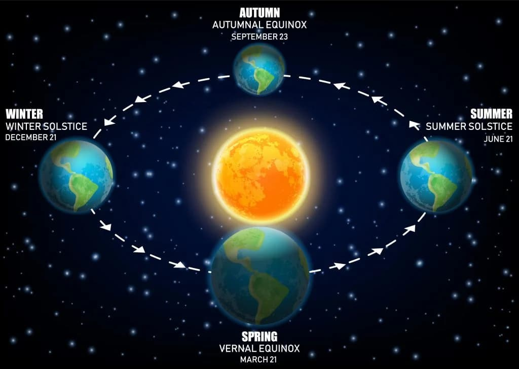solstizio d'inverno 2020